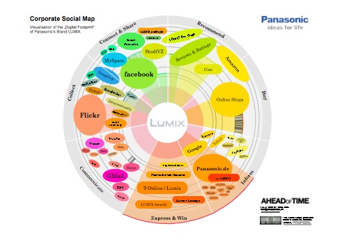Social Map