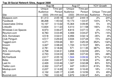 Top 20 Social Networks - August 2008