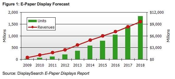 ePaper Market 2009 - 2018