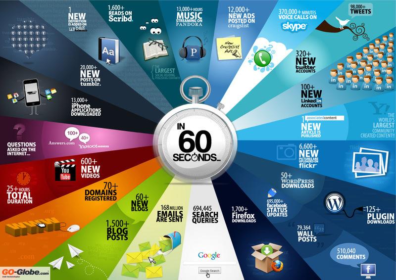 Web in 60s