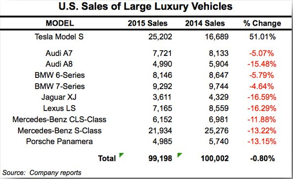 Luxury Car Sales 2015, Tesla Motors versus BMW, Audi, Lexus and Mercedes