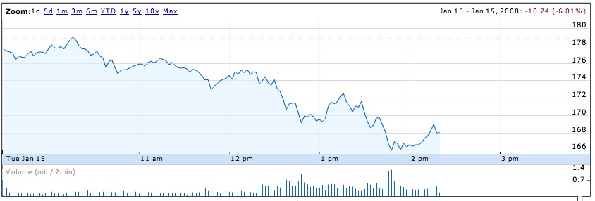Apple Stock Value on MacWorld Speech