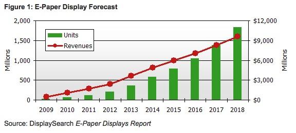 ePaper Market 2009 - 2018