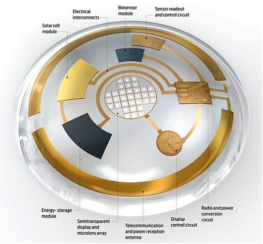 Digital Eye lense - augmented reality