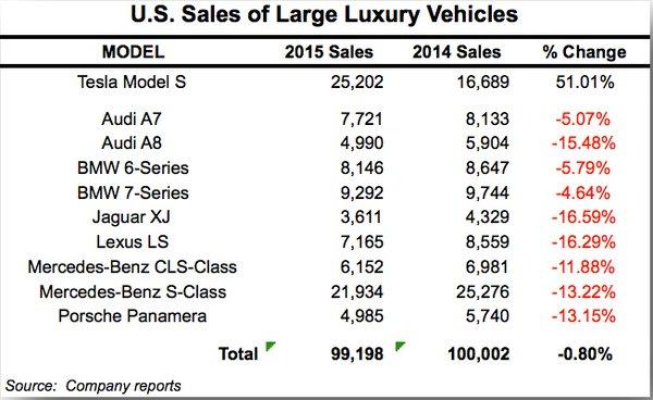 Luxury Car Sales 2015, Tesla Motors versus BMW, Audi, Lexus and Mercedes